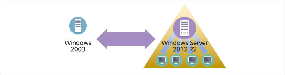 Windows2003 Windows Server 2012 R2