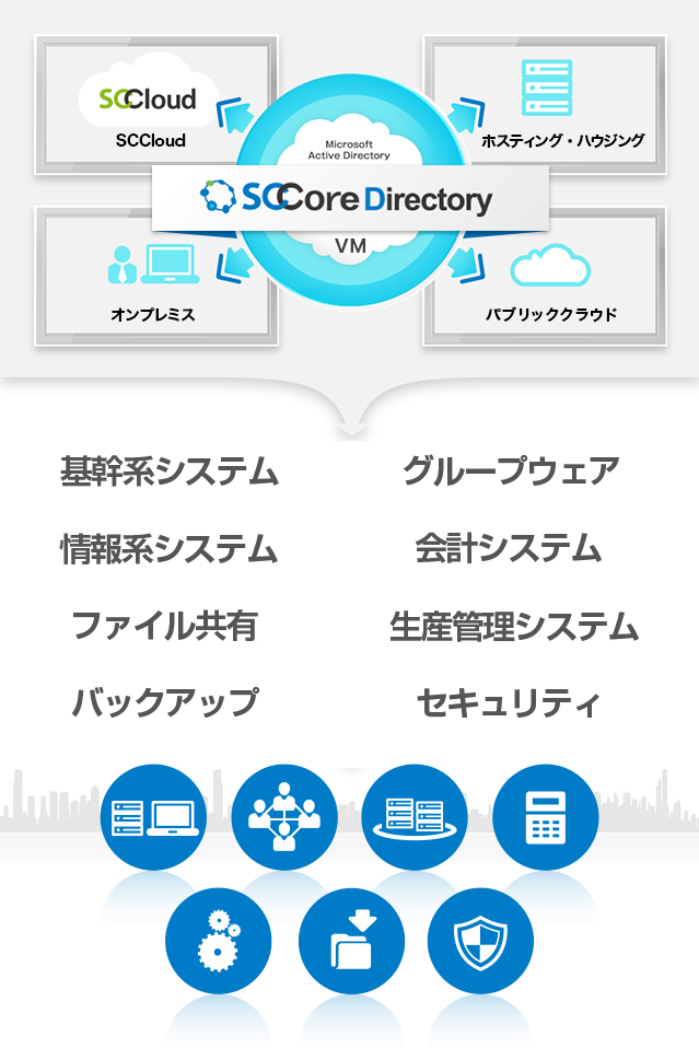 Microsoft Active Directory SCCore Directory